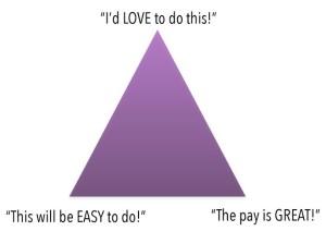 Decision Triangle